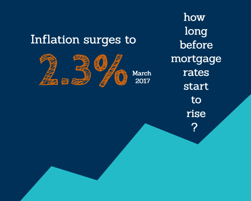 Inflation -on -the -rise