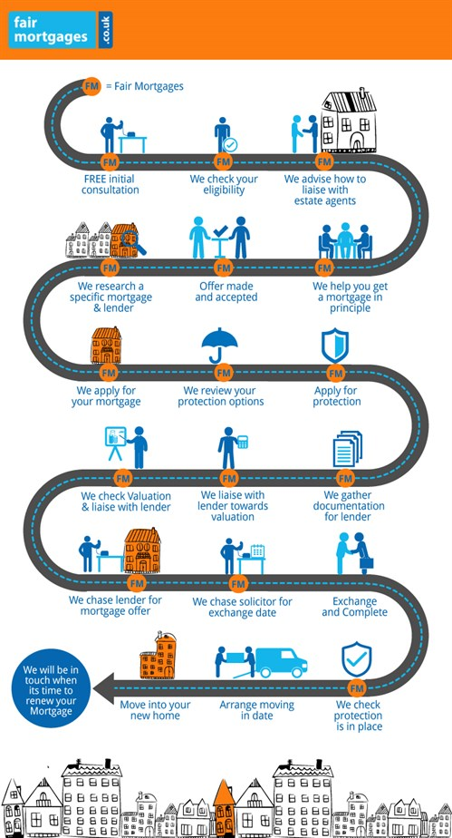 Fair Mortgages - Mortgage Journey Infographic